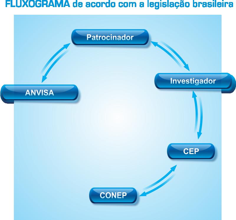 Fluxograma de acordo com a legislação brasileira